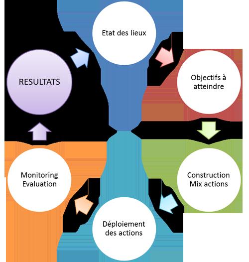 Marketing Digital : méthode LK Conseil