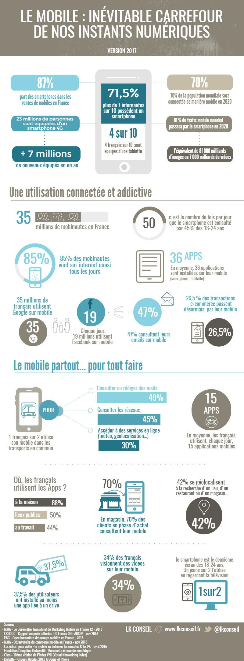 Mobile : carrefour de nos instants numériques