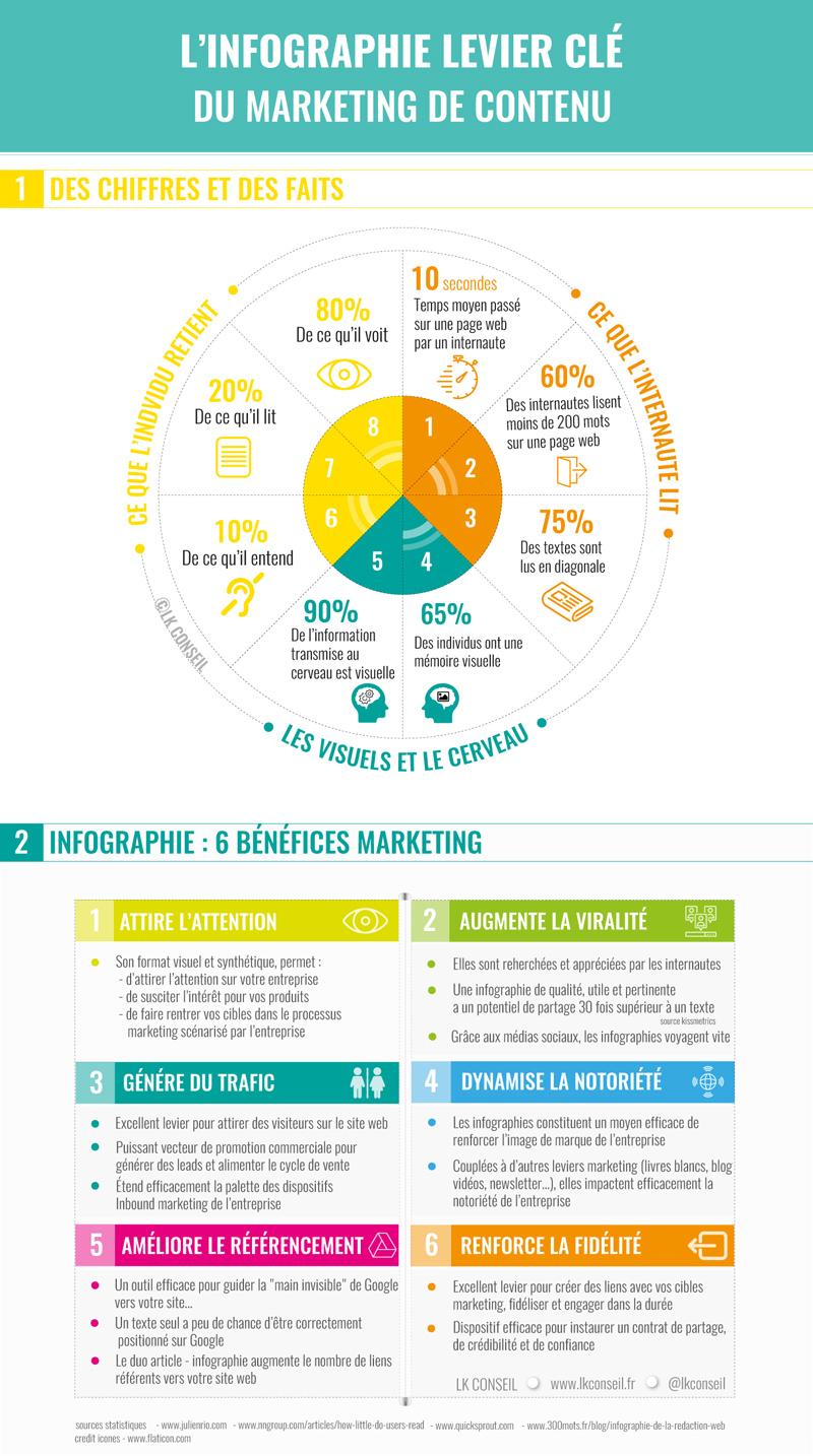 L'Infographie : levier clé du marketing de contenu