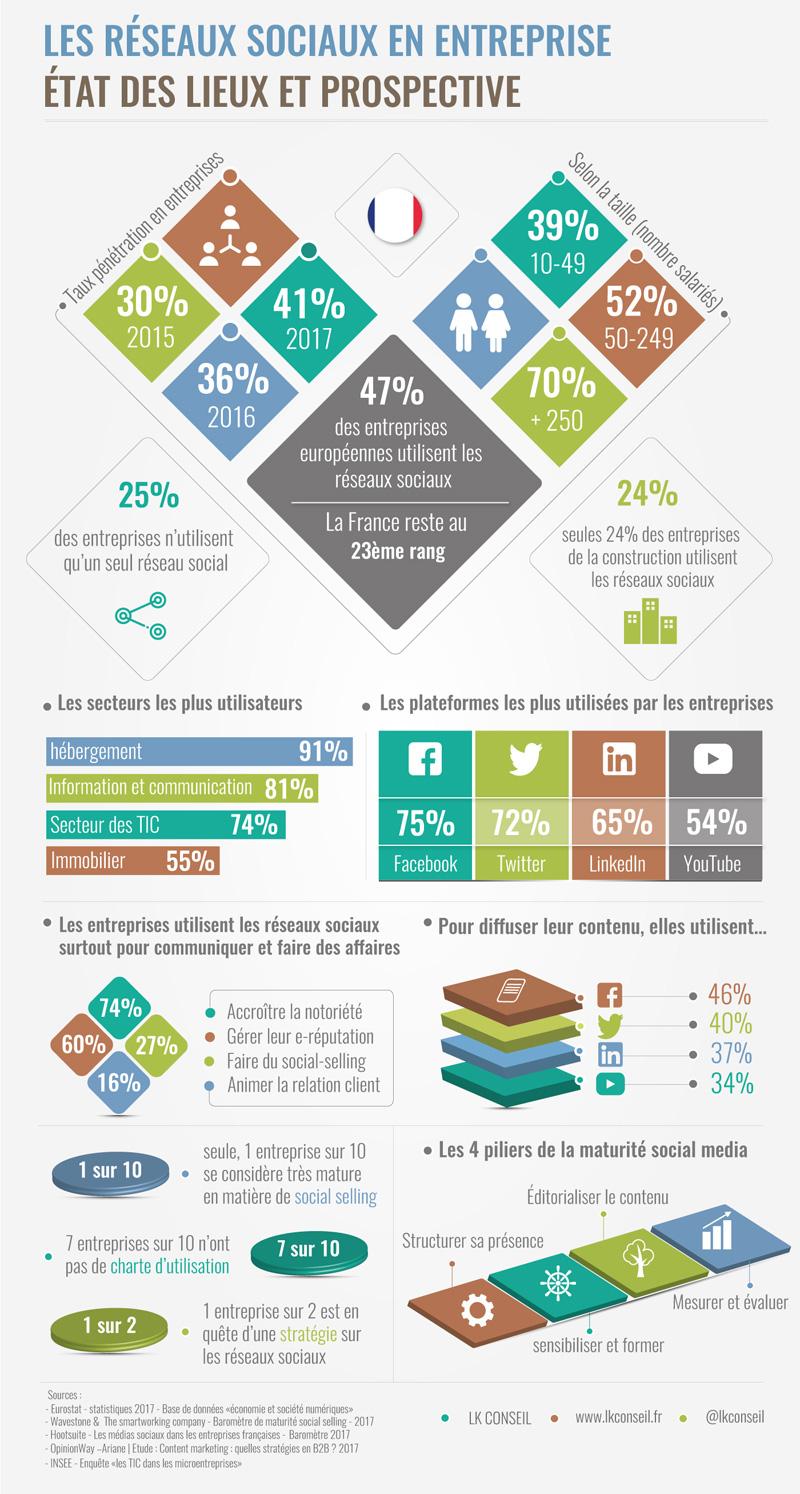 Les réseaux sociaux en entreprise : état des lieux et prospective
