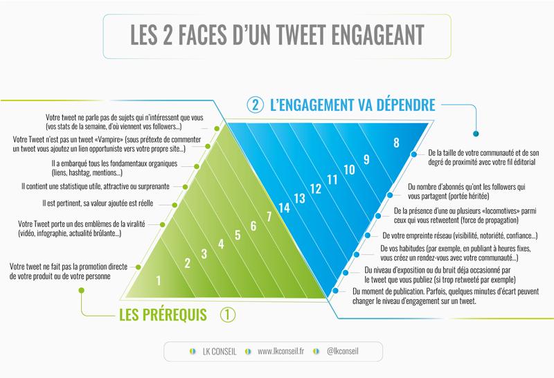 Twitter : les 2 faces d'un tweet engageant - LK Conseil