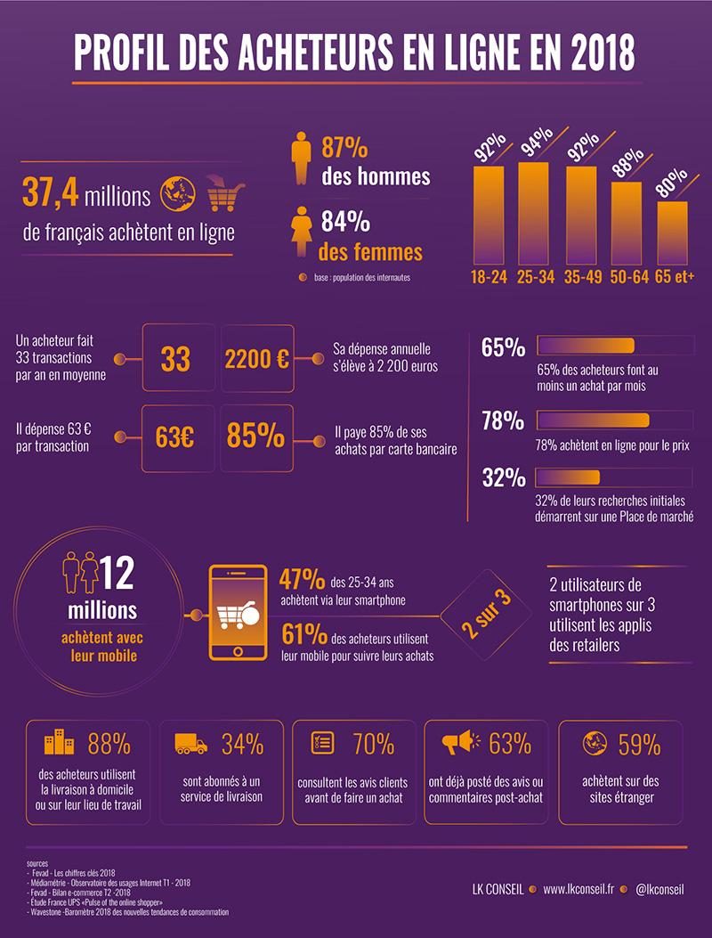 LK CONSEIL - Profil des acheteurs en ligne