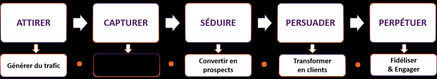 LK Conseil - étapes du scénario Inbound Marketing