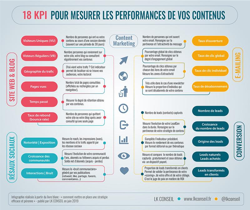 18 KPI pour mesurer les performances de votre marketing de contenu