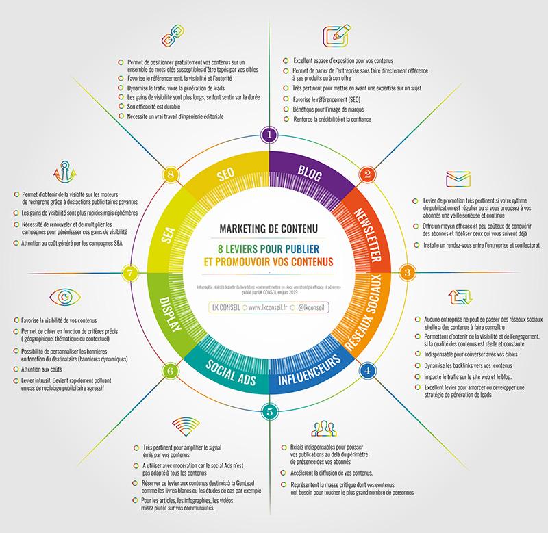 Marketing de contenu : 8 leviers pour publier et promouvoir vos contenus