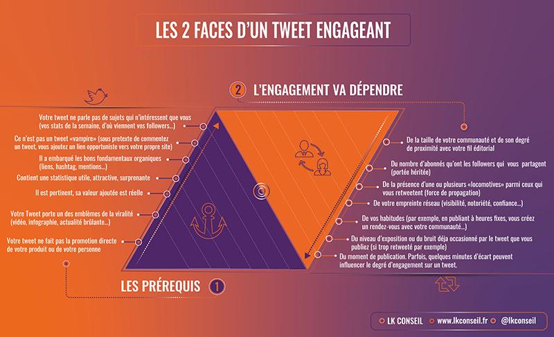 Twitter : les 2 faces d'un tweet engageant - ©LK Conseil